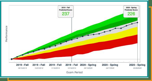 Predictive Analytics Graph - USMLE Step 1 Board - PHSU St. Louis