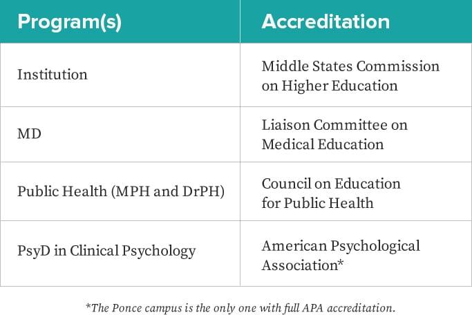 Ponce Health Sciences University St. Louis Accreditation | PHSU St. Louis Accreditation