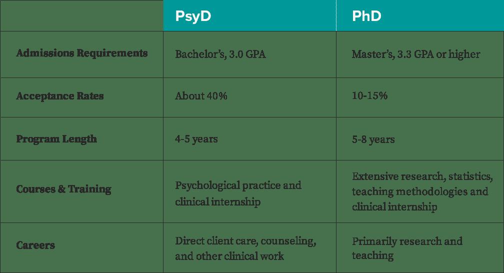 PsyD vs PhD | PHSU St. Louis